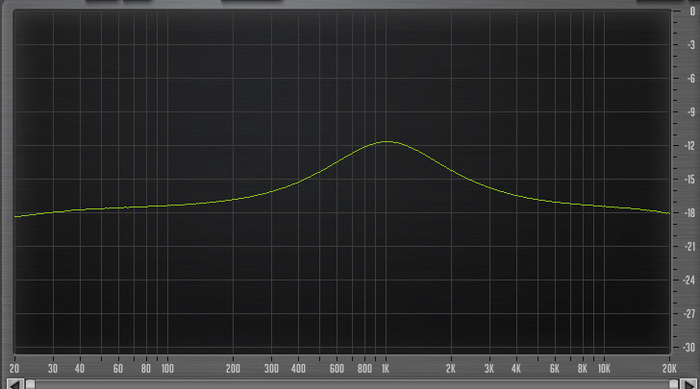 PreSonus StudioLive 16.4.2AI : 45 Eq 960Hz High Q +6dBs