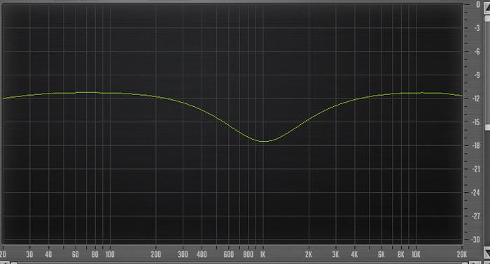 PreSonus StudioLive 16.4.2AI : 43 Eq 960Hz High Q