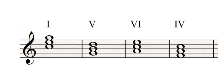 I V VI IV