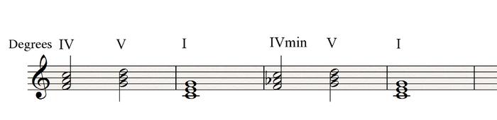 IV V I IVmin V I