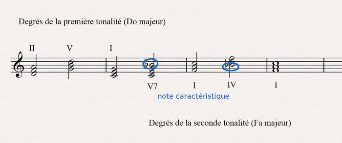 modulation par cadence parfaite