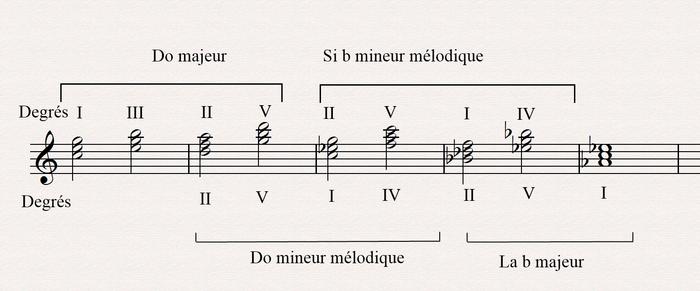 modulation série II V