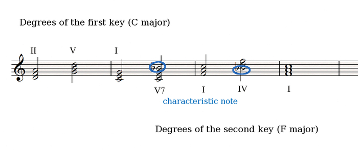 Characteristic note