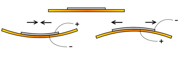 PiezoBendingPrinciple