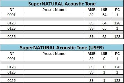 02 Adressage SuperNatural Acoustic Tone