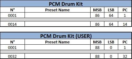 06 Adressage PCM Drum Kit