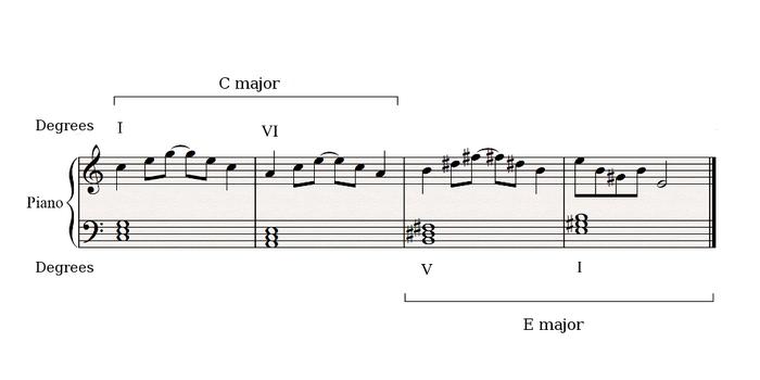 Distant key modulation