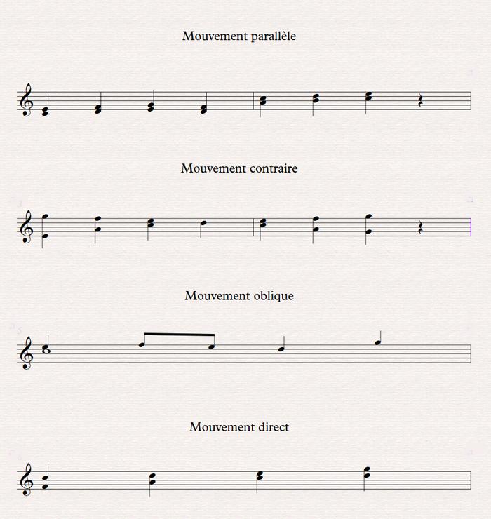 Mouvements harmoniques