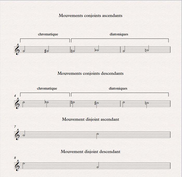 Mouvements mélodiques