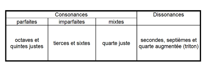 tableau consonances dissonances