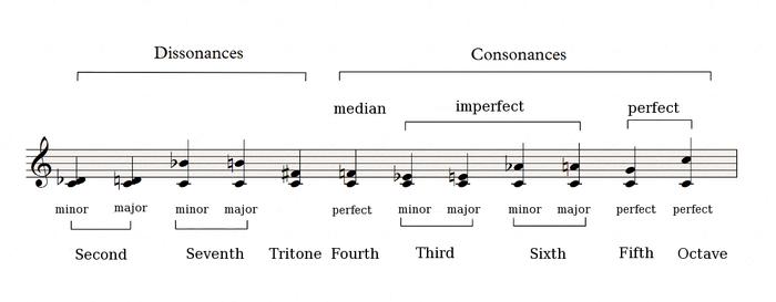 Consonances Dissonances