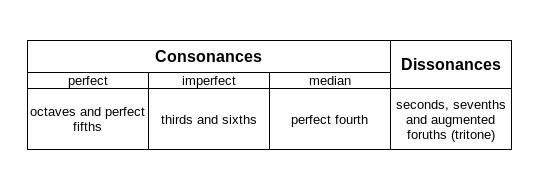 Consonance Dissonance Table