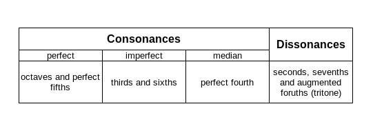 Consonance Dissonance Table