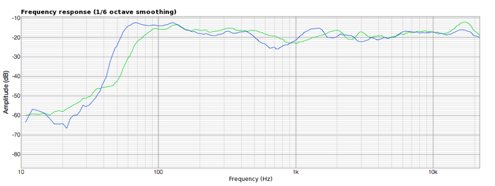 LYD7 frequency response