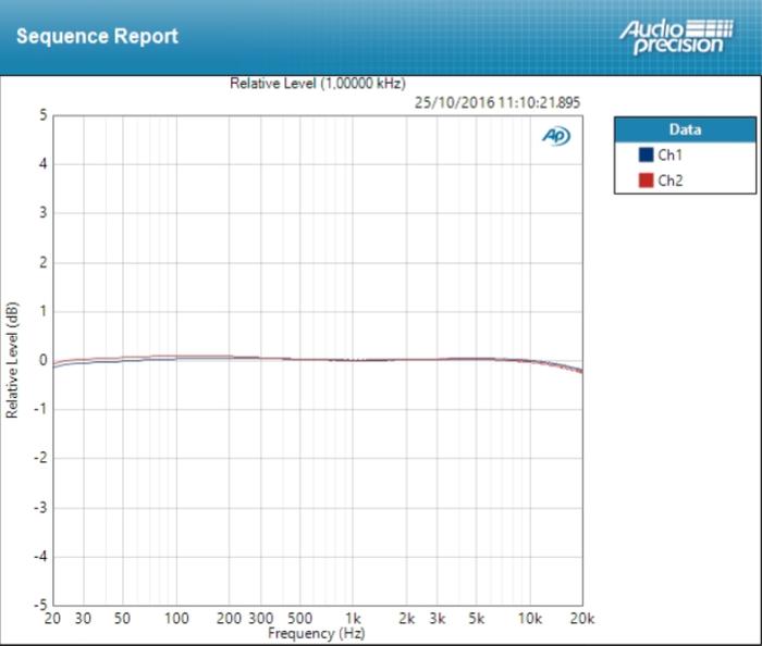 PreSonus AR12 USB : Deviation Mic ±0,134 dB SNR 99dB
