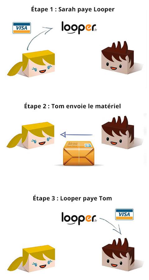 Tout : Les 3 étapes sur Looper.fr