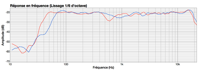 KRK V6 S4 : KRKvsDynaudio