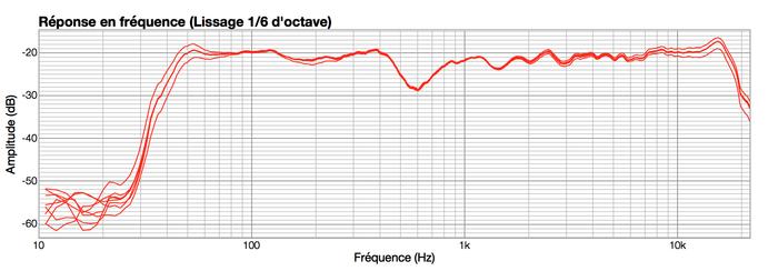 KRK V6 S4 : Reglages
