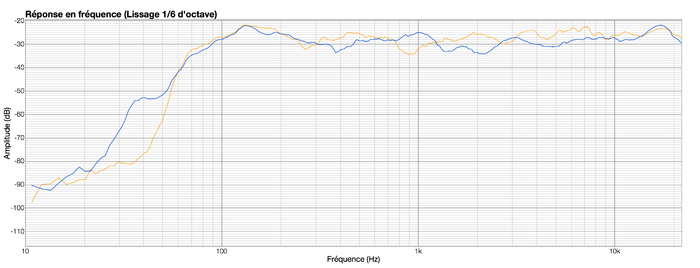 Eve Audio SC203 : SC203 (orange) vs LYD7 (bleu)