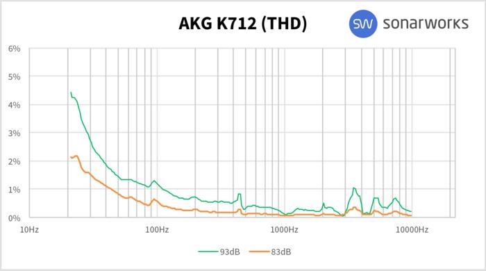 AKG K712 Pro : K712THD