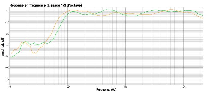 Genelec 8010A : 8010A(green)vsSC203(orange)