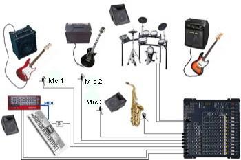 """Nuestra banda """"ejemplo"""". hay tres cantantes, un saxófono alto, bateria electrónica, teclados, y el módulo de sonido que va a la mezcladora. 4 micrófonos, y 5 entradas de fuentes electrónicas. Sólo se ven las entradas."""