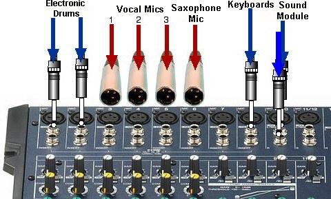"""Conexión del equipo (entradas). Las fuentes """"instrumento"""" están todas conectadas aqui (via jack) a las entradas de linea."""