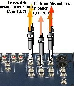 Conexiones de salida. Se hacen aqui via jack. Nota el mando del tercer monitor que viene de un grupo.