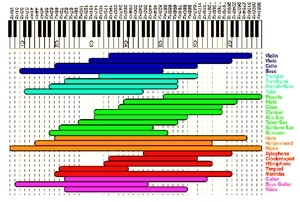 Gráfico del rango de frecuencias de un piano