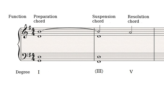 Harmonic Suspension 1