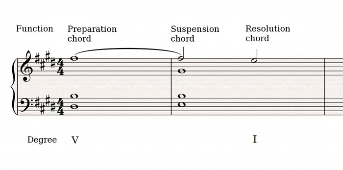 Harmonic Suspension 2