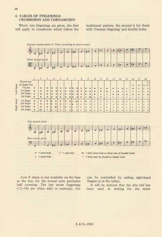 Fingering Chart for Soprano  Alto   Crumhorn