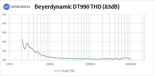 Beyerdynamic DT 990 Pro : 990THD
