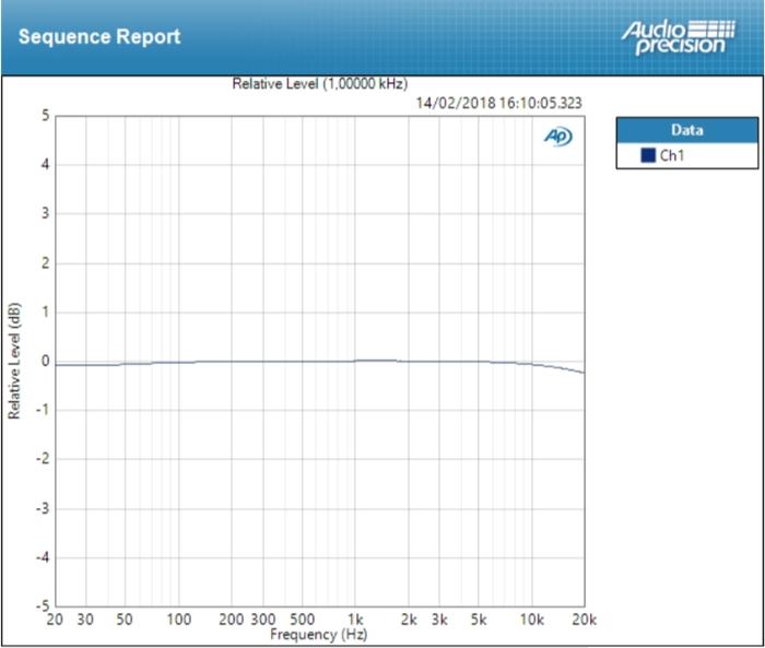 Focusrite Scarlett2 2i2 : deviation line ±0,127 dB