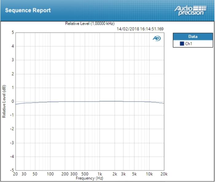 Focusrite Scarlett2 2i2 : deviation mic ±0,108 dB
