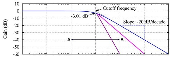 03b Filter Frequency CutOff & Slot