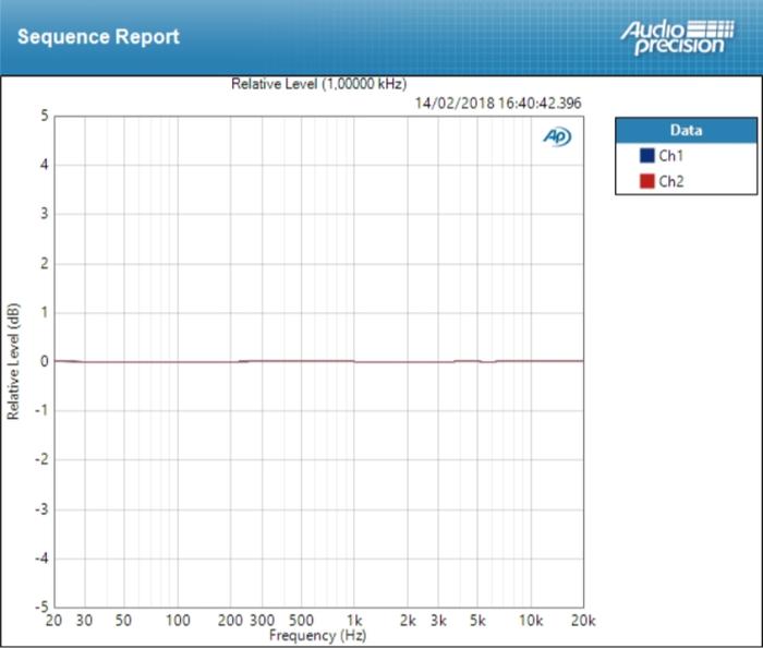 Focusrite Clarett 2Pre USB : deviation mic ±0,014 dB