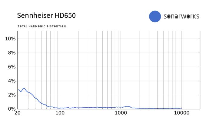 Sennheiser HD 660 S : HD650 THD
