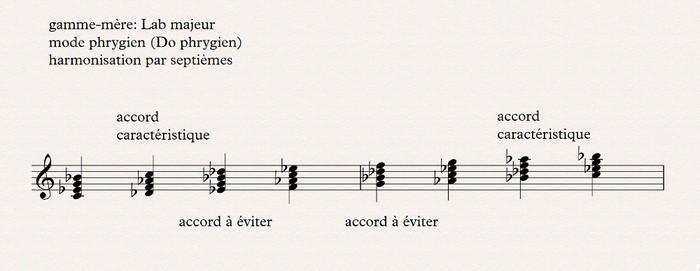 phrygien harmonisation par septièmes