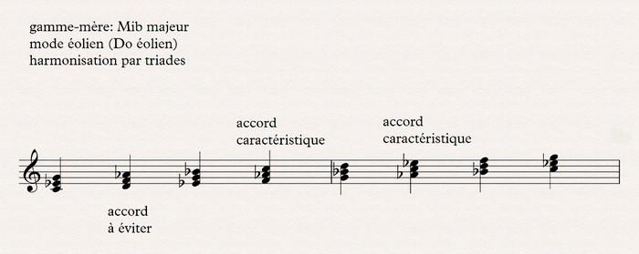 Eolien harmonisation par triades