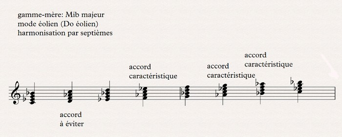 Eolien harmonisation par septiemes