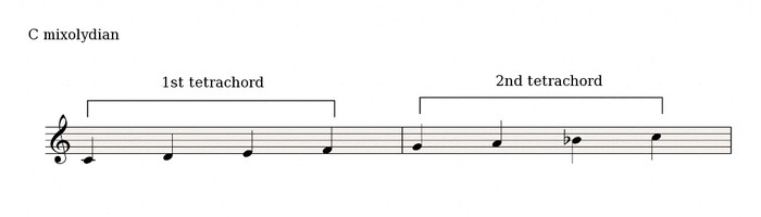 Modes tetrachords