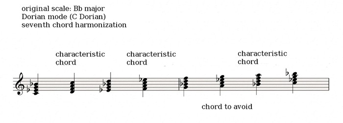 Dorian harmonization seventh chords