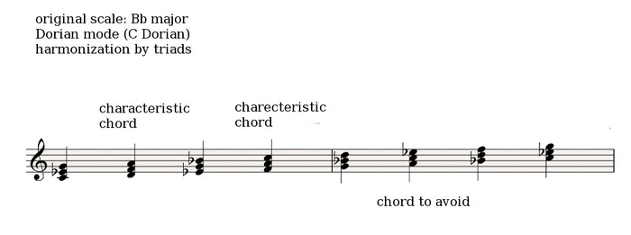 Dorian harmonization triads