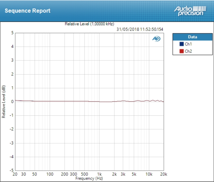 Universal Audio Arrow : deviation ligne ±0,059 dB