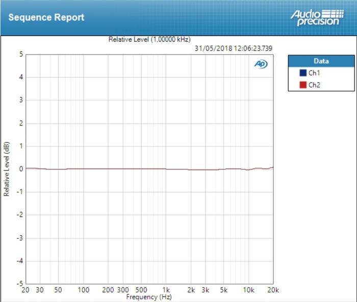 Universal Audio Arrow : deviation mic ±0,060 dB