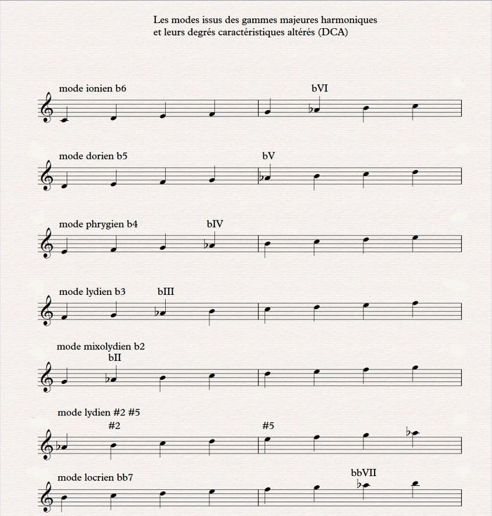 01 modes gamme majeure harmonique