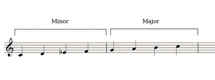 Minor-Major
