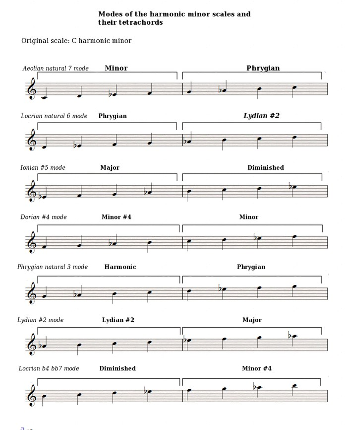 Harmonic-minor-modes-and-tetrachords