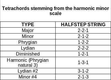 Harmonic-minor-scale-tetrachords